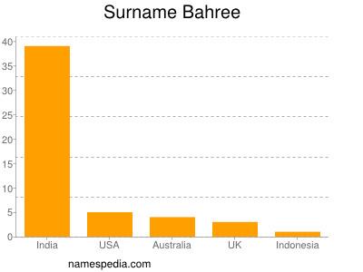 Surname Bahree