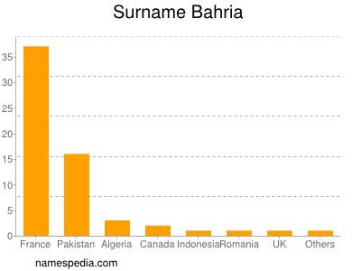 Surname Bahria