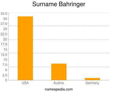 Surname Bahringer