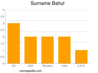 Surname Bahul