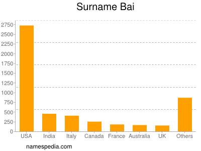 Surname Bai