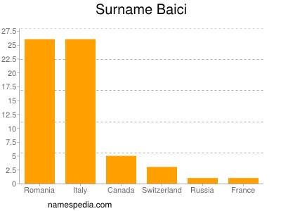 Surname Baici