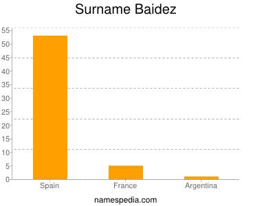 Surname Baidez