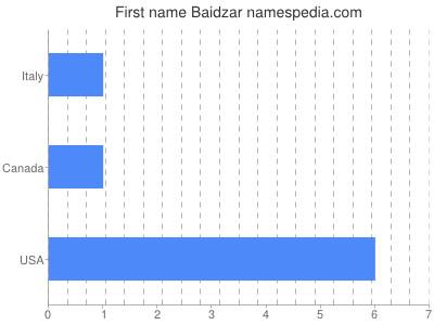 Given name Baidzar