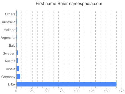 Given name Baier