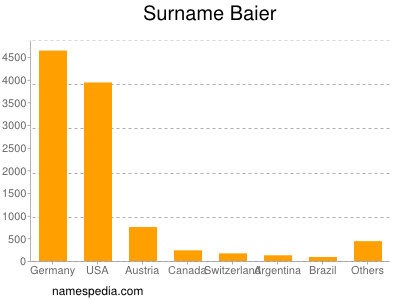Surname Baier