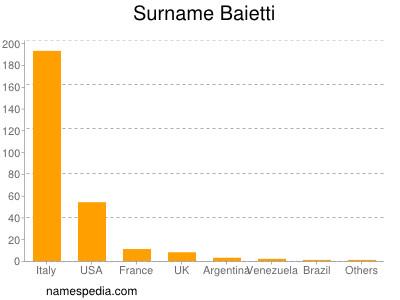Surname Baietti