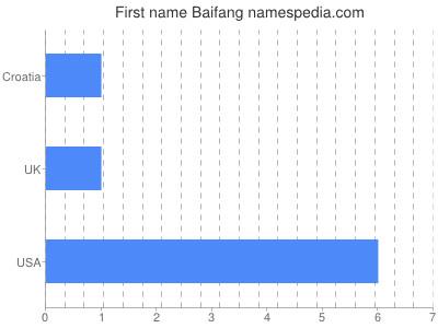 Given name Baifang
