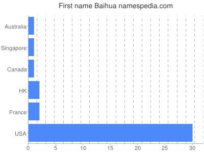 Given name Baihua