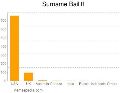 Surname Bailiff