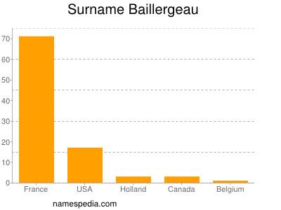 Surname Baillergeau