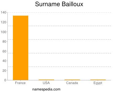 Surname Bailloux