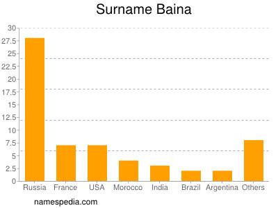 Surname Baina