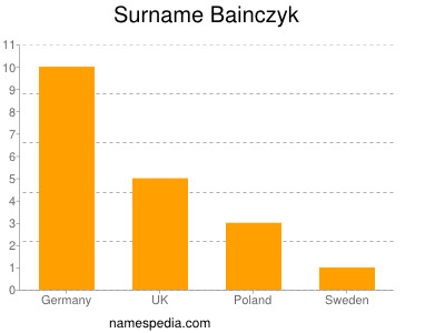Surname Bainczyk