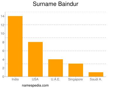 Surname Baindur