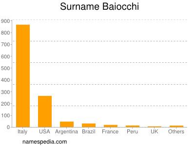 Surname Baiocchi