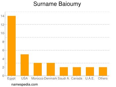 Surname Baioumy