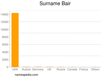 Surname Bair