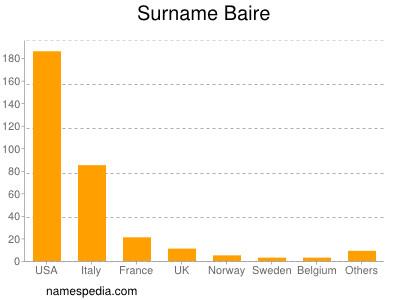 Surname Baire