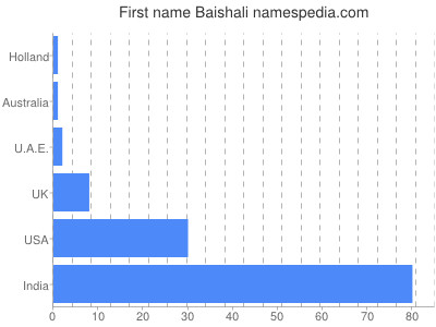 Given name Baishali