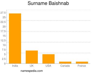 Surname Baishnab