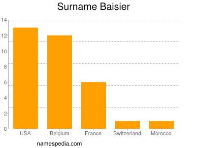Surname Baisier