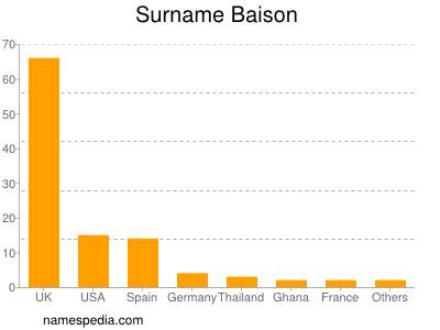 Surname Baison