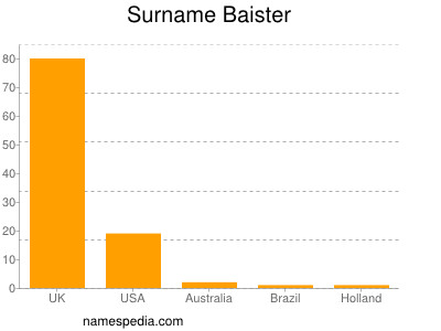 Surname Baister