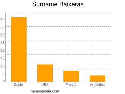 Surname Baixeras