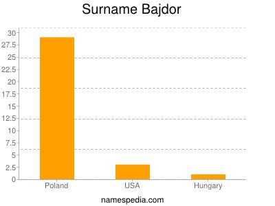 Surname Bajdor