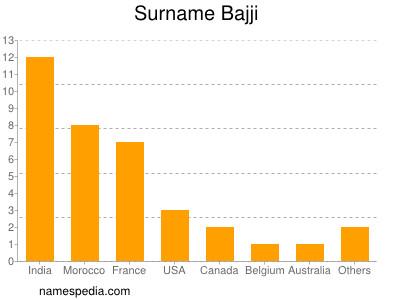Surname Bajji