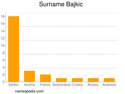 Surname Bajkic