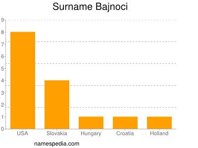 Surname Bajnoci