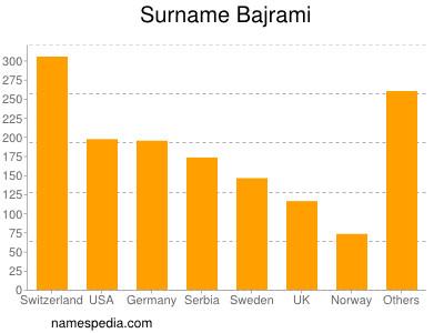 Surname Bajrami