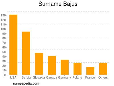 Surname Bajus