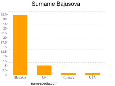 Surname Bajusova