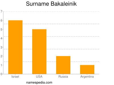 Surname Bakaleinik