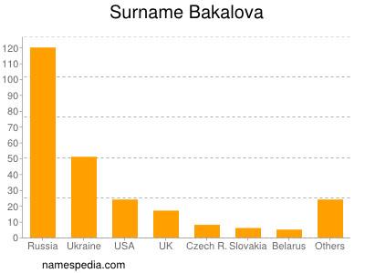 Surname Bakalova