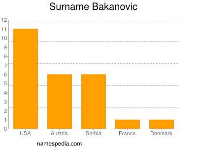 Surname Bakanovic