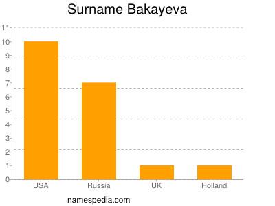 Surname Bakayeva