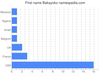 Given name Bakayoko