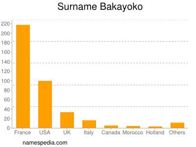 Surname Bakayoko