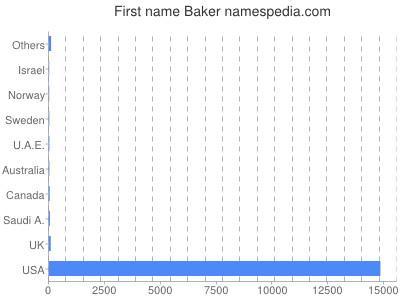 Given name Baker