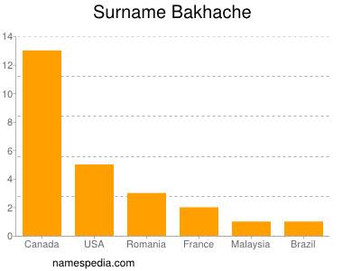 Surname Bakhache