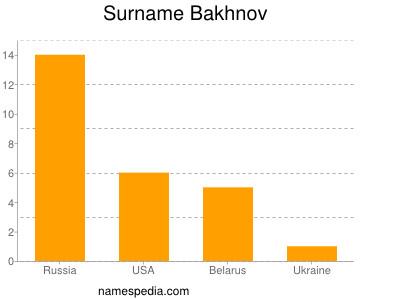Surname Bakhnov