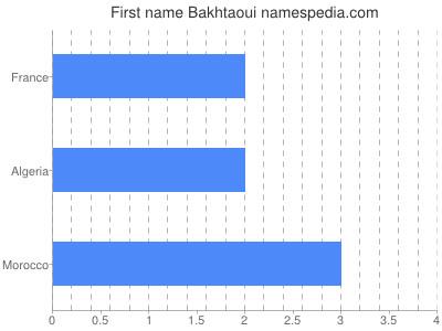 Given name Bakhtaoui
