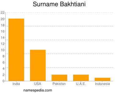Surname Bakhtiani
