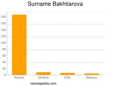 Surname Bakhtiarova