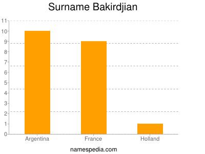 Surname Bakirdjian