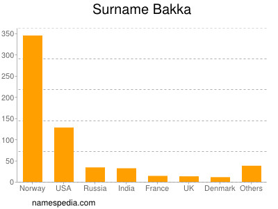 Surname Bakka